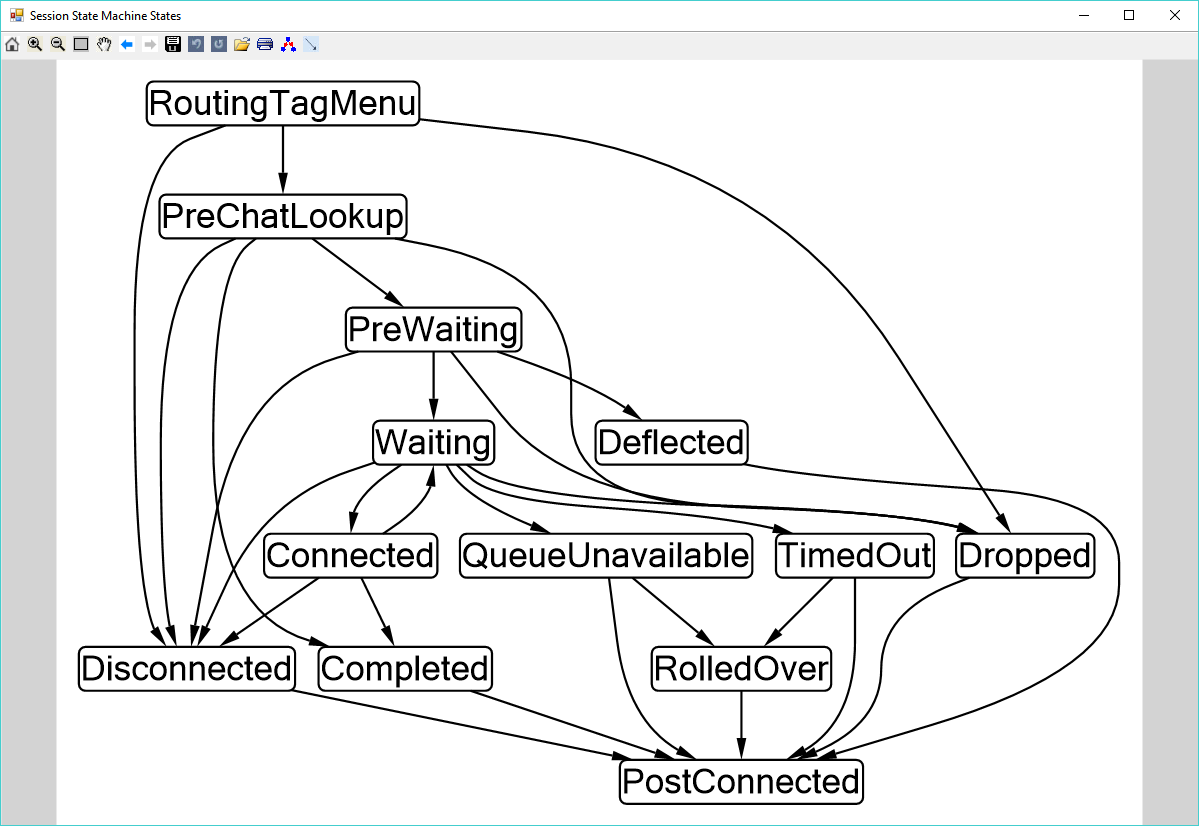 Drawing State Machine Diagrams with Microsoft Automatic Graph Layout